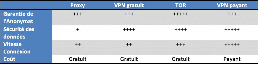 Comparatif des solution anti-censure web