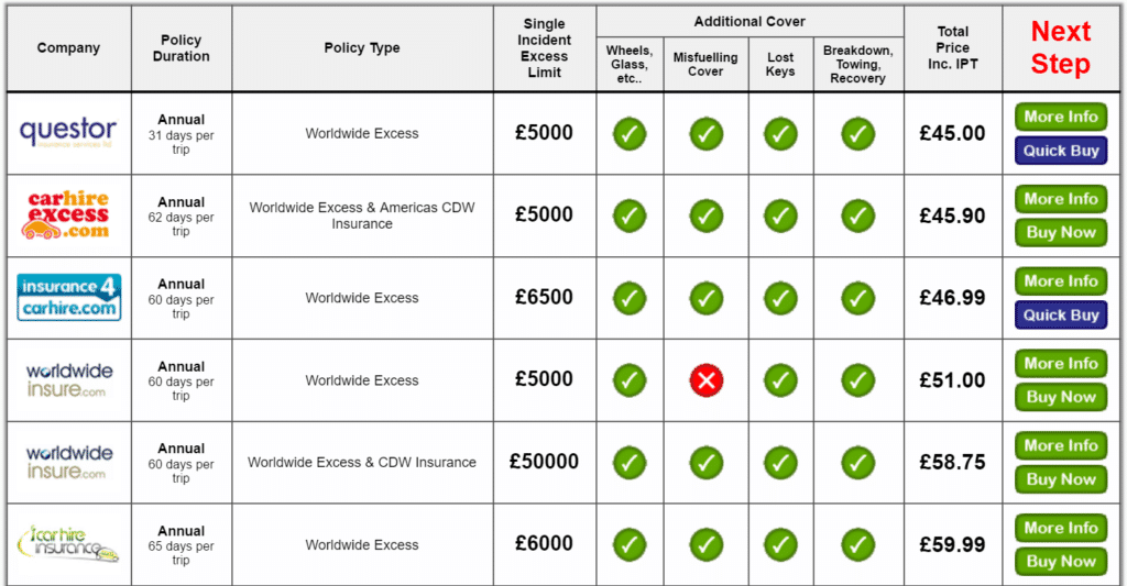Comparateur d'assurance MoneyMaxim pour véhicule de location